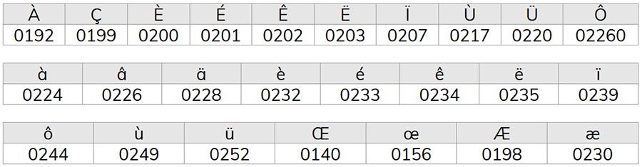 Codes clavier 1