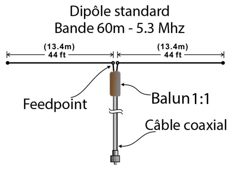 Dipole 60m