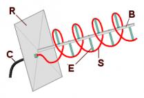 Helical antenna principle